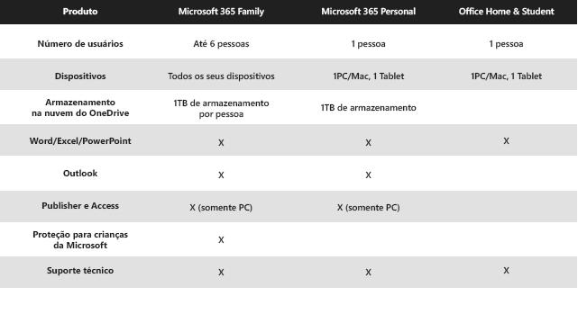 Microsoft 365 Personal ESD QQ2-00721, 32/64 Bits Licença para Um Usuário